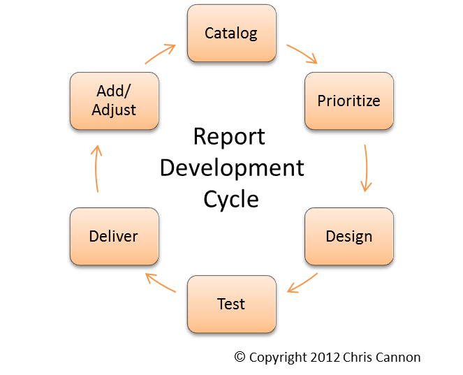 Report Development Cycle | Fundraising Operations