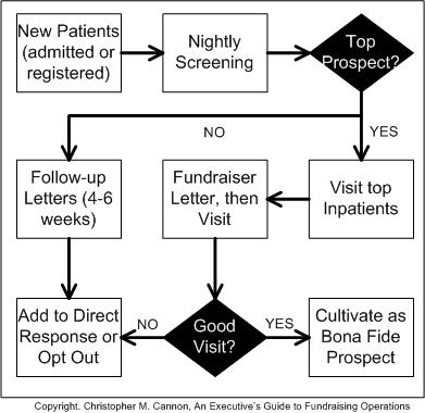 Get Your Grateful Patient Process Going Fundraising