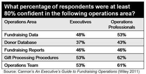 Cannon's study shows the executives aren't as confident in their operations as those doing the work.