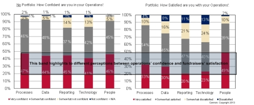 Cannon's 2013 study shows that frontline and operations professionals have much different perceptions.