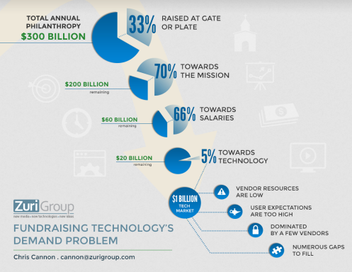 Cannon Estimates our Industry Spends Around $1 Billion a Year on Tech, Which Isn't Enough.
